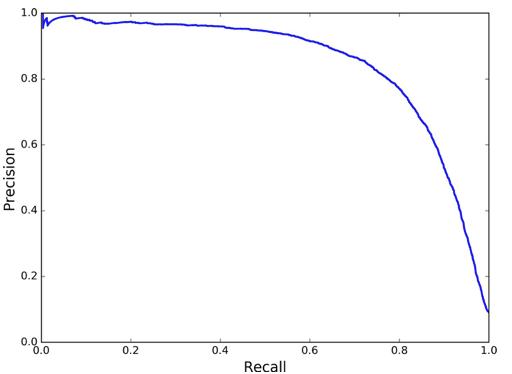 PR-curve