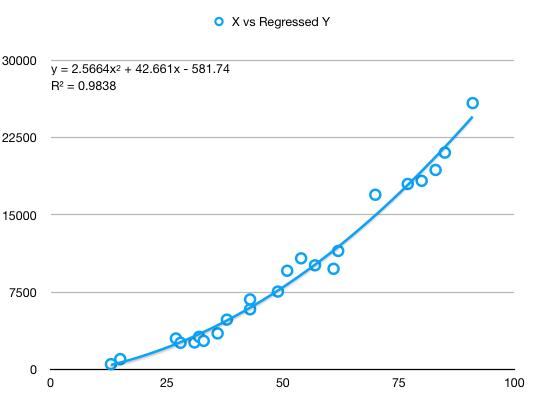 Regressed data