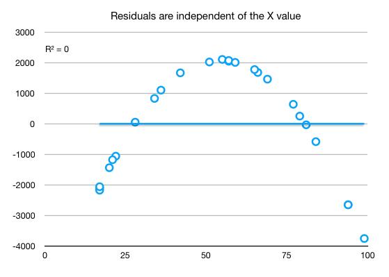 Residuals vs X