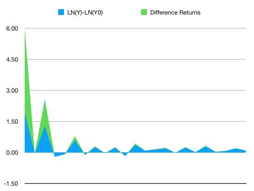 Percentage returns ln vs difference