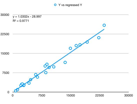 Y observed vs Y regressed
