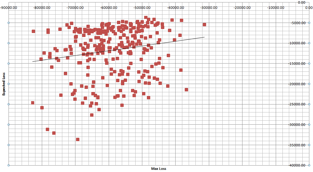 Scatter plot of max loss vs expected loss