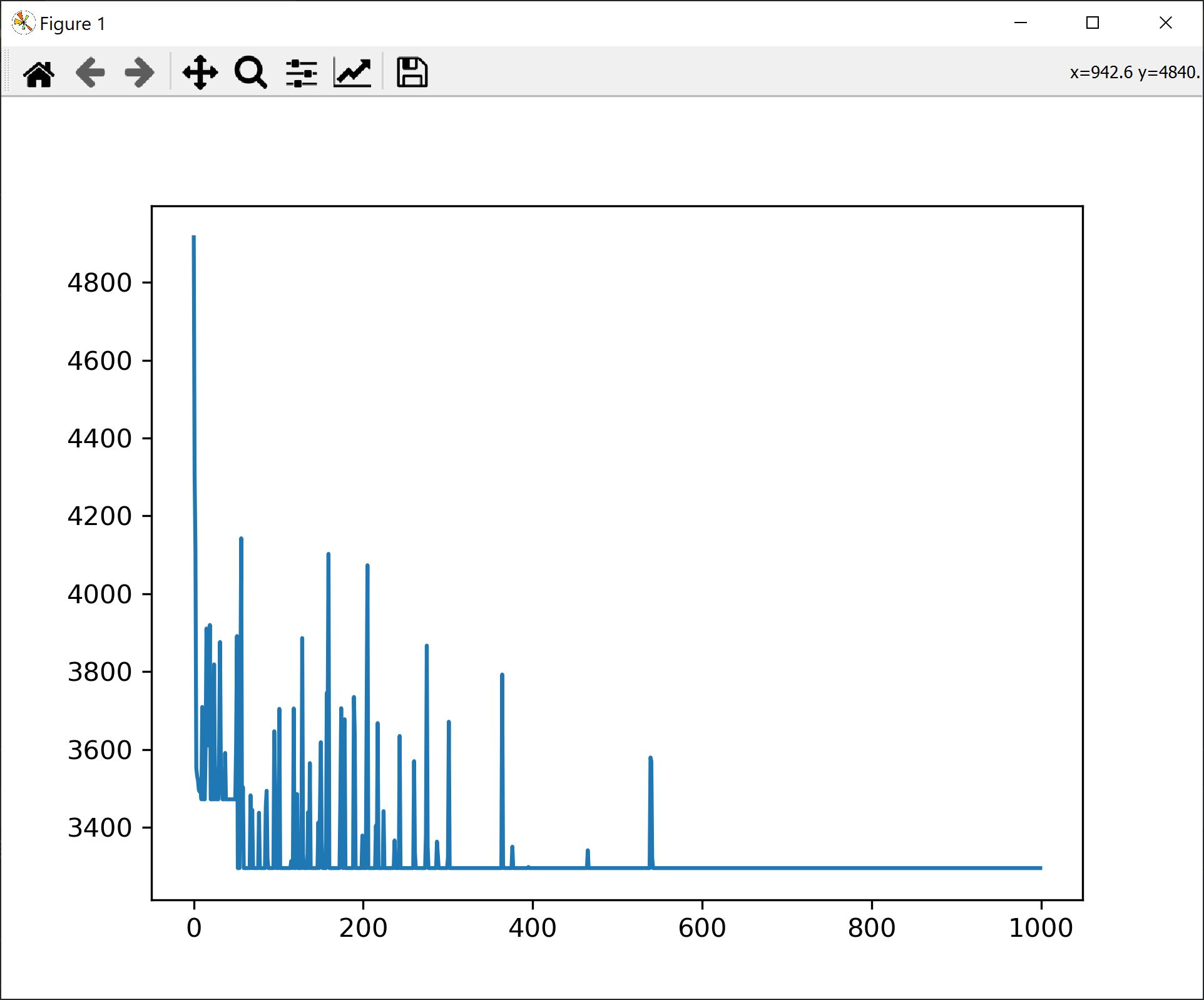 Simulated Annealing Distance Evolution